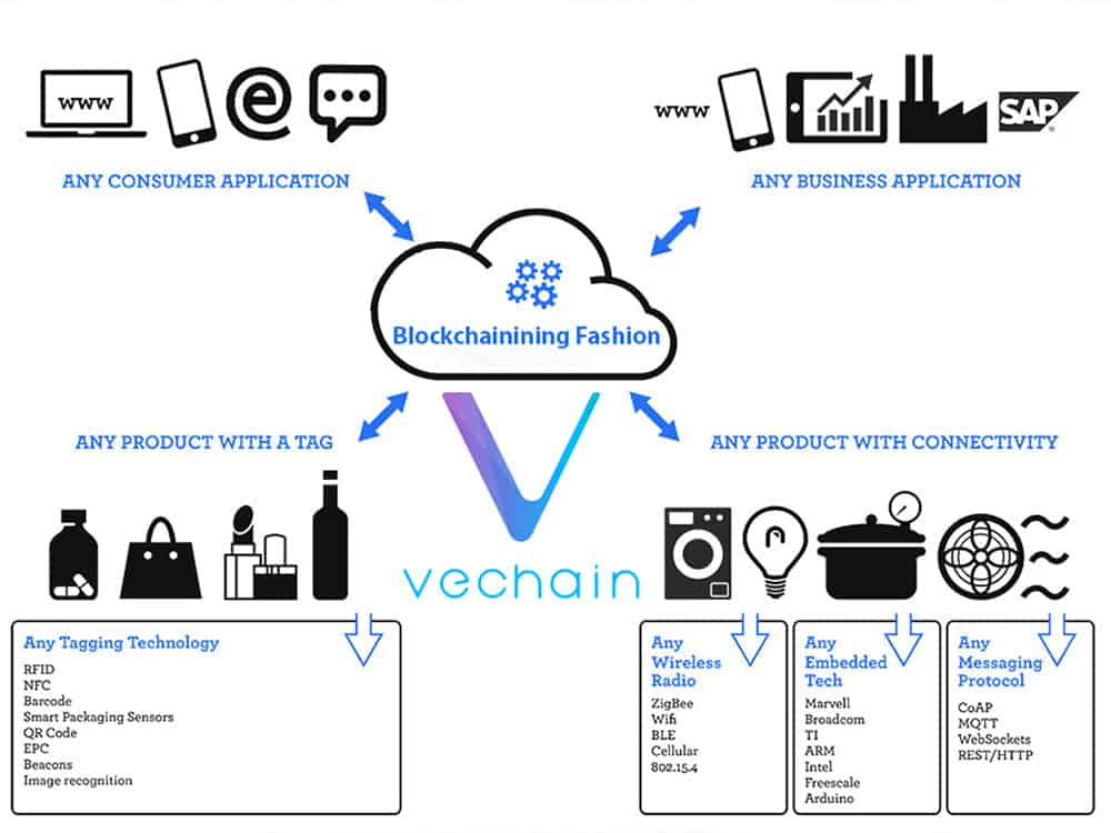 Fashion-Blockchain-VeChain
